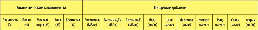 Аналитические компоненты и пищевые добавки Dax